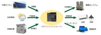 デマンドコントロール機能で照明・空調を自動制御
